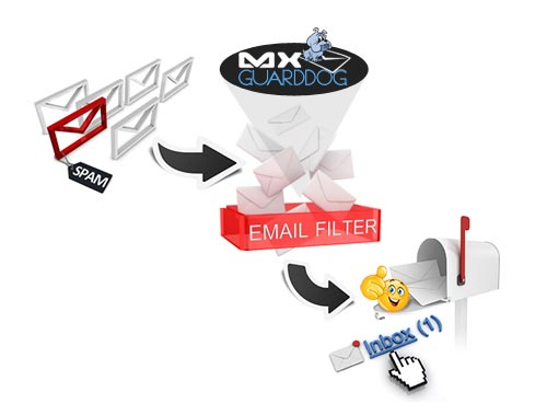 Email Filtering Service Keep Spam Messages from Disrupting Your Work Flows